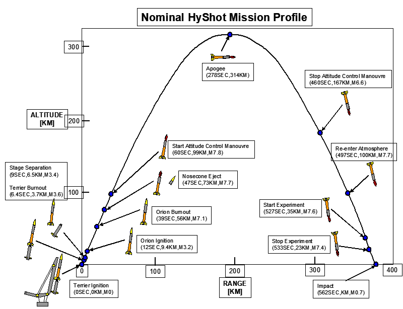 Hyshot mission profile